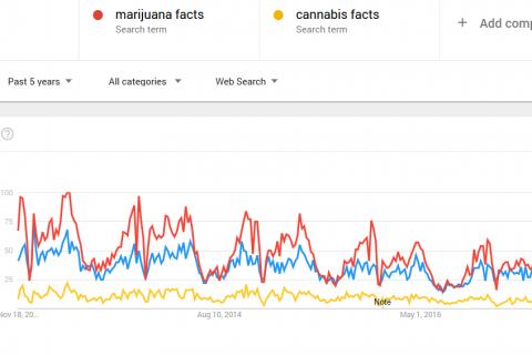 weed facts, marijuana facts, cannabis facts 2018-2019